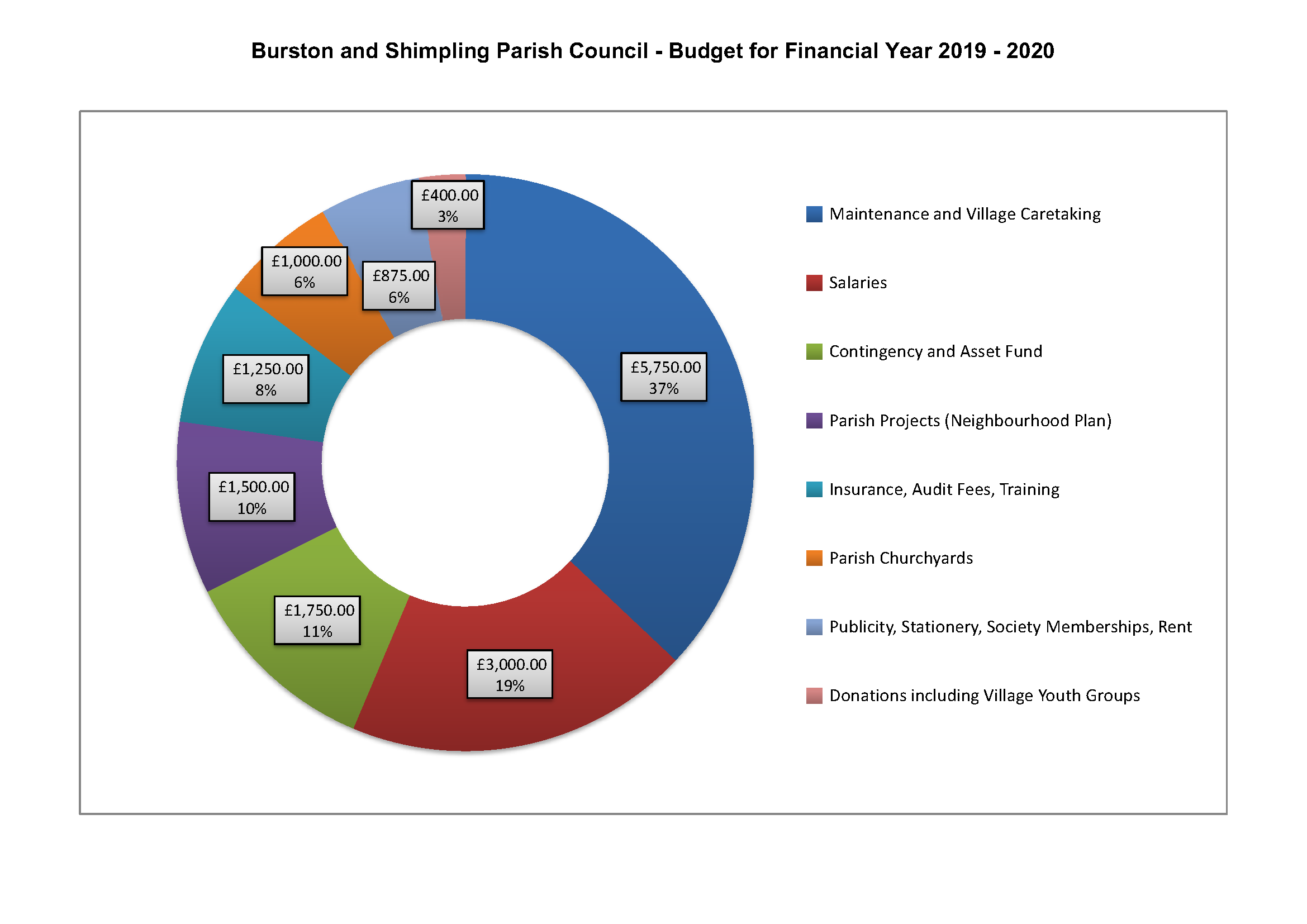 Graphic of Budget Spending